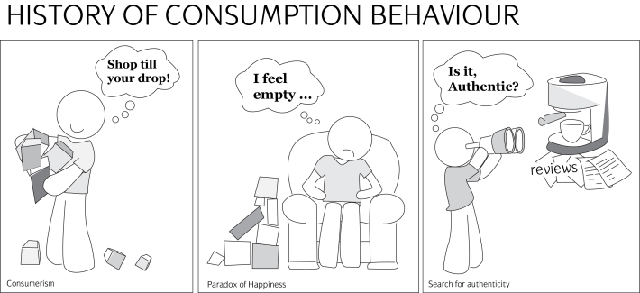 History of Consumption