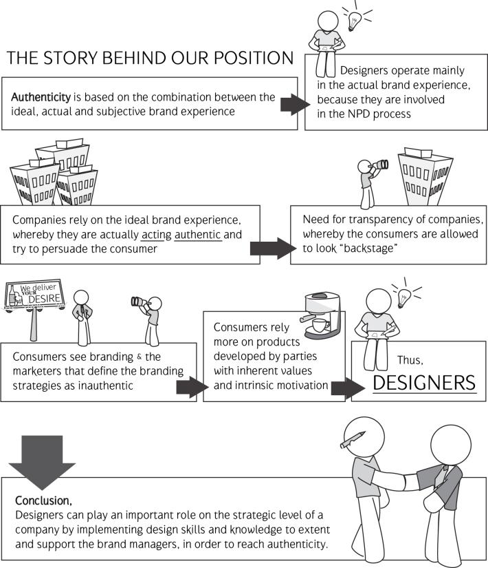 storyofourposition