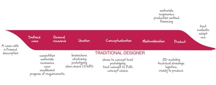 Tradional.designer copy
