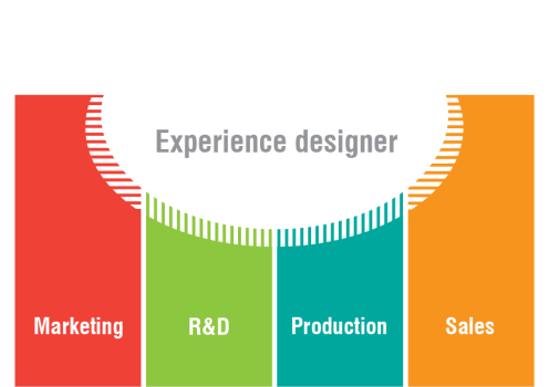 designposition
