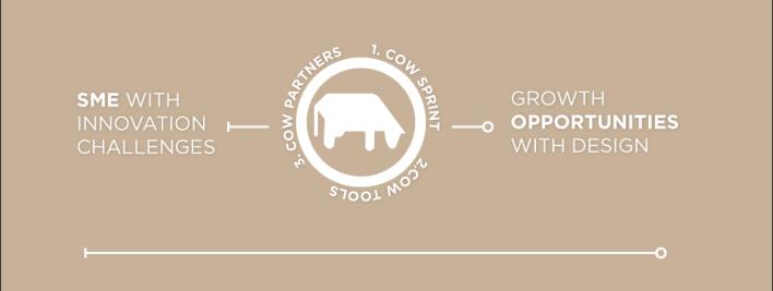COW-process