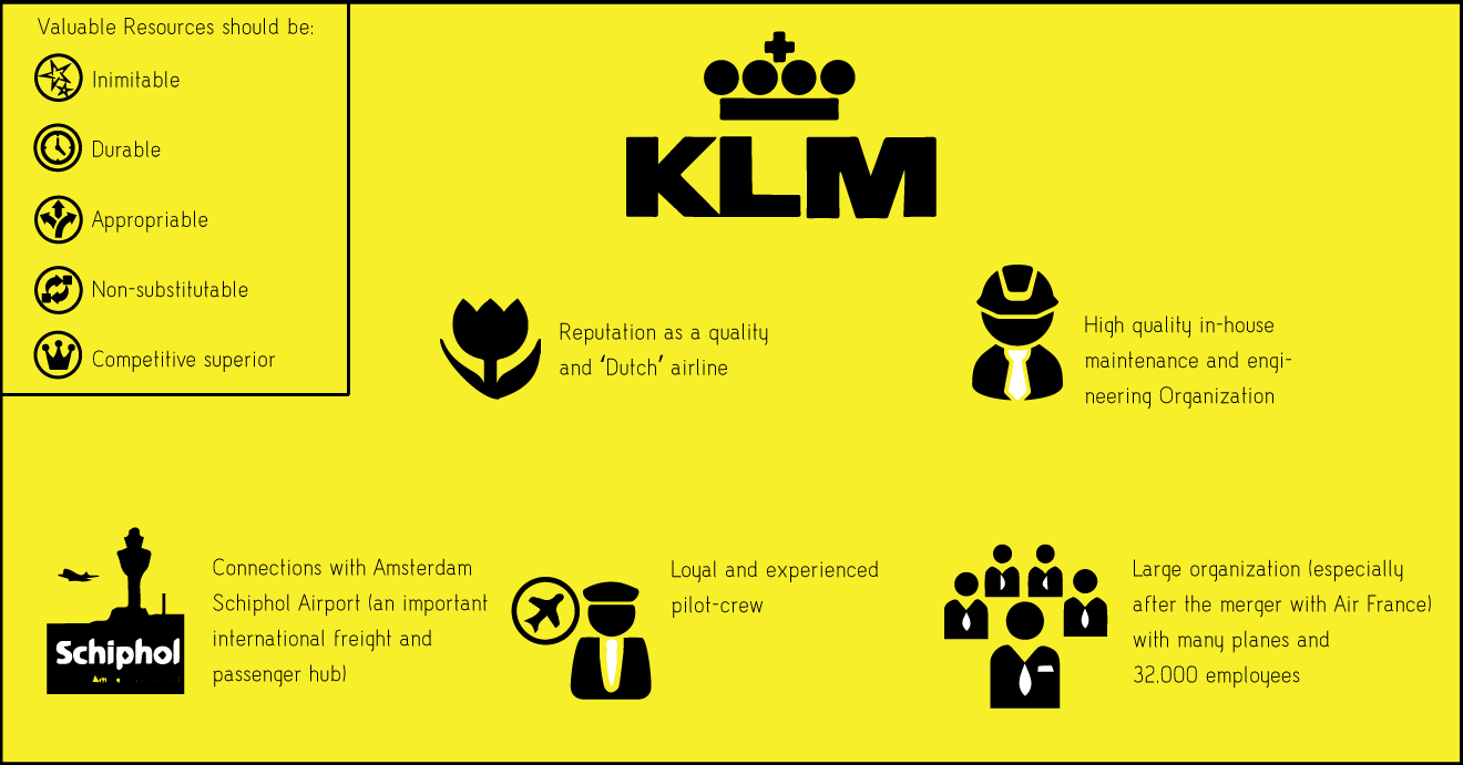 swot klm A business analysis of air france-klm sa, a company which provides air passenger and cargo transportation services, is provided, focusing on its strengths.