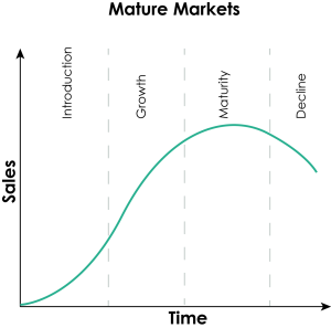 mature markets
