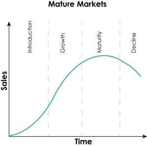 mature markets