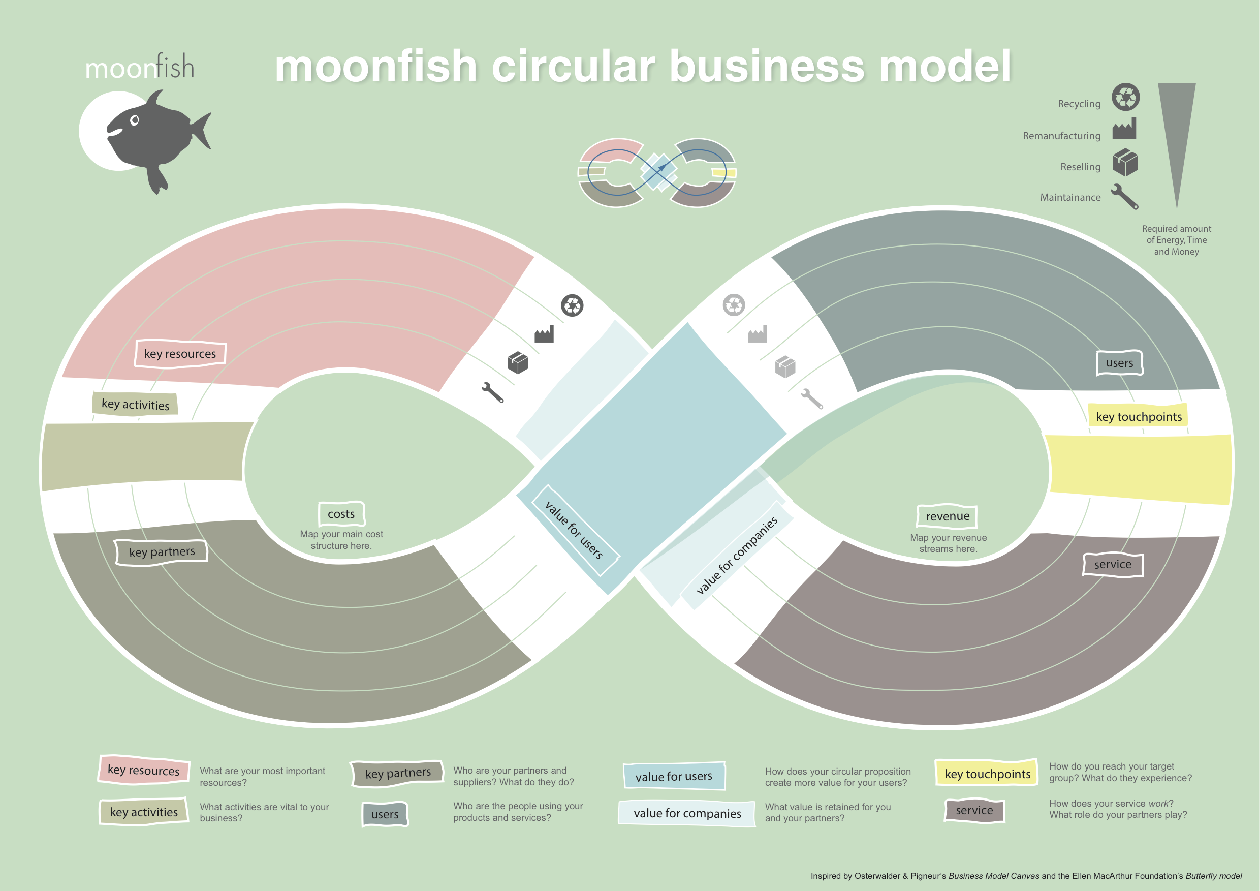 how to run a business model canvas workshop