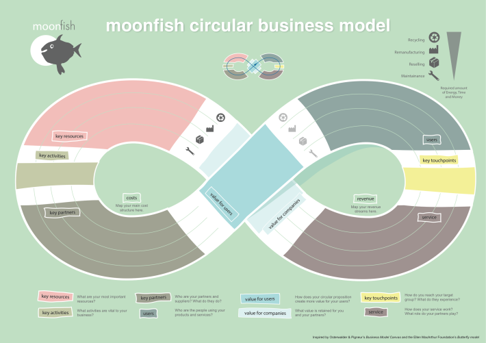 MoonfishCircularBusinessModel1.2