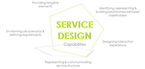 service design capabilities