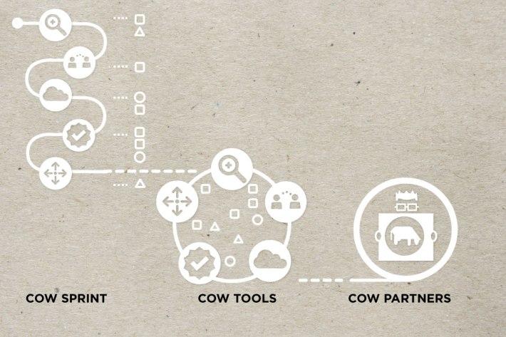 Three-steps-visualisation