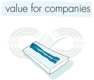 value for companies